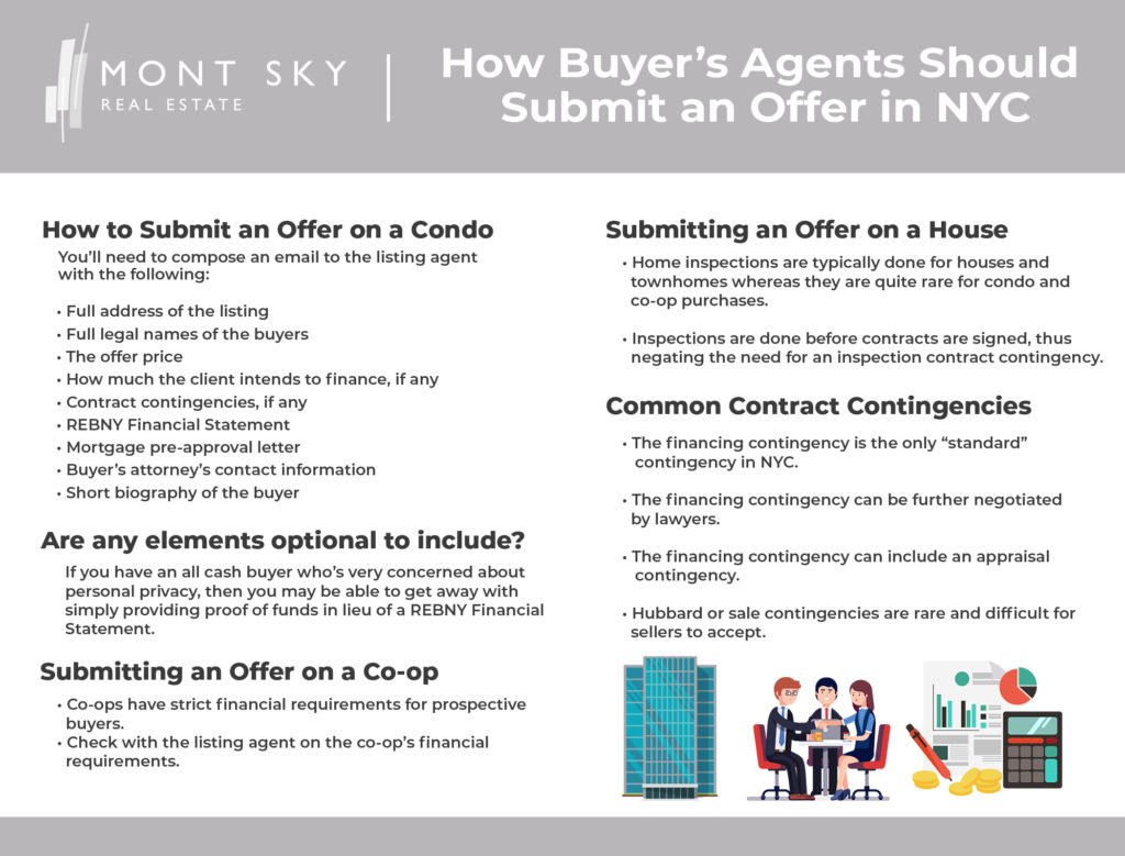 Infographic illustrating how real estate agents should submit offers for buyer clients in NYC.