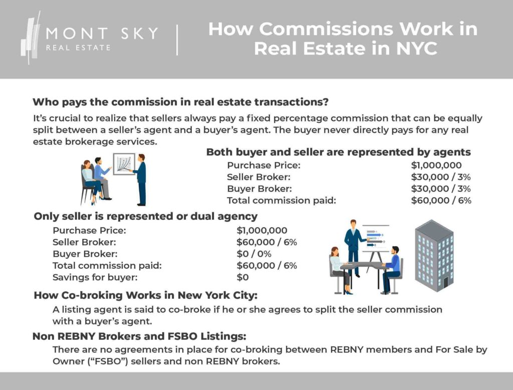 Infographic illustrating how real estate broker commissions work in real estate in NYC.