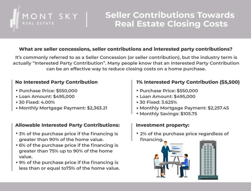 Infographic illustrating various scenarios for seller and other interested party contributions towards the buyer's real estate closing costs.