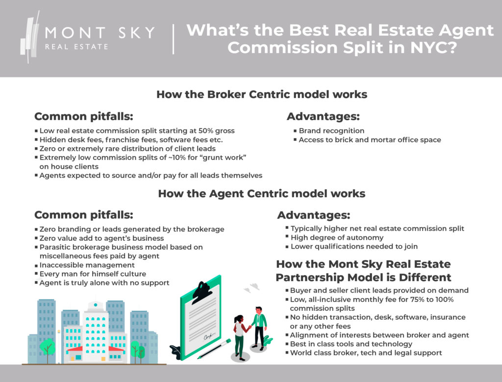 Infographic illustrating the differences between the agent centric vs broker centric commission split brokerage models, and how Mont Sky operates a hybrid model.